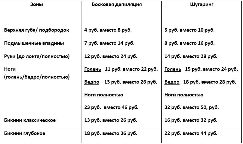 Женская, мужская депиляция воском и шугаринг от 4 руб.