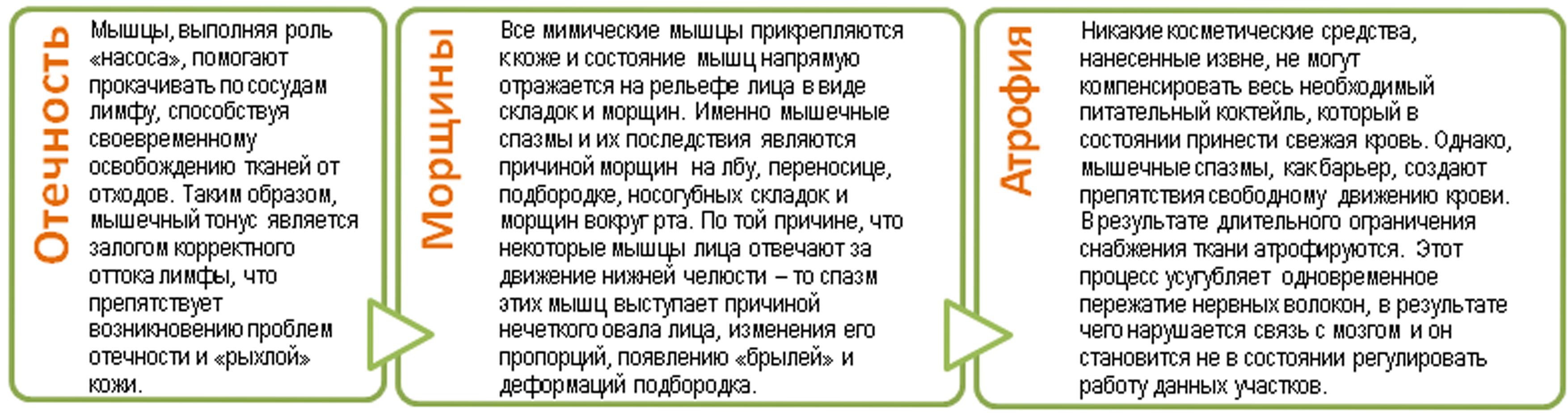 """Альтернатива пластике и ботоксу! Массаж лица """"ПИР"""" от 65 руб. + бонусы"""