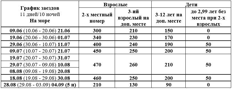 """Отдых в Затоке, Коблево от туроператора """"Никатур"""" от 171 руб/10 ночей на море"""