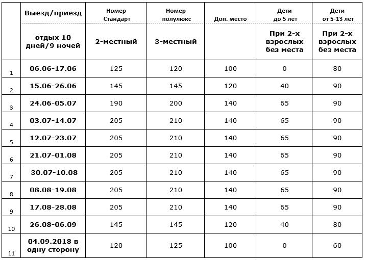 """Отдых в Коблево на б/о """"Одесса"""" с бассейном и анимацией от 228 руб/10 дней с компанией """"СтарБусТрэвел"""""""