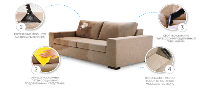 Выездная химчистка мягкой мебели, ковров или ковролина всего от 1,80 руб.