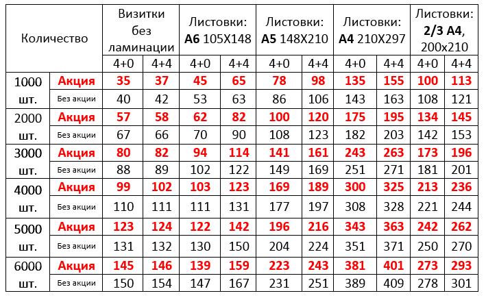 Фото на документы за 3 руб, распечатка, тиражирование документов, объявлений, вкладышей от 0,05 руб.