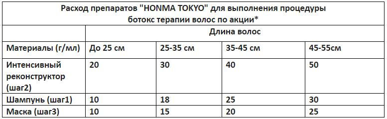 "Ботокс ""Honma Tokyo"", окрашивания, гиалуронопластика + утюжок, полуперманентная/перманентная завивка, стрижка и уход от 19 руб."