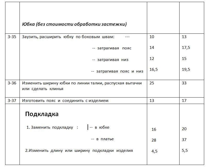 """Ремонт одежды любой сложности от 4,70 руб. в ателье """"Zaplatka.by"""""""