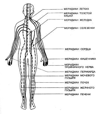 Б - схема расположения