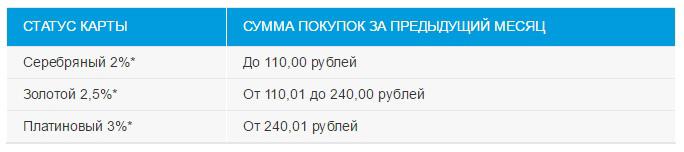 Обзор актуальных скидок на АЗС Беларуси. Май 2017!