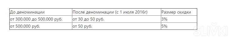 """Акции и скидки в магазине """"Радзивилловский""""!"""